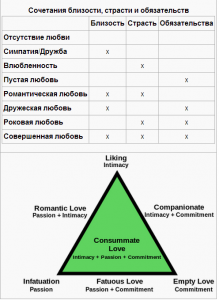 "the spire love triangle essay In 1986 robert sternberg proposed the ""triangular theory of love"" which commitment is the third element of sternberg's love triangle the essay writing."