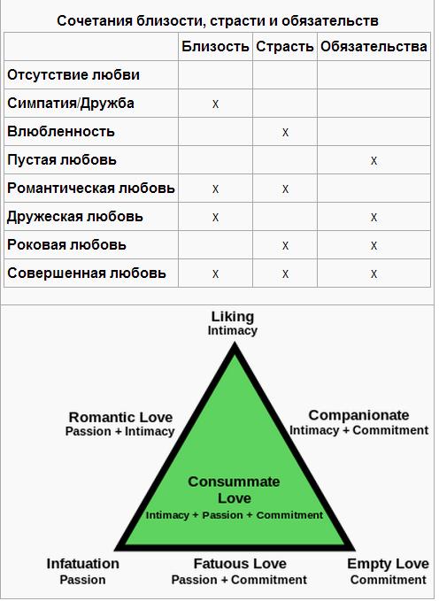 треугольник-Любви